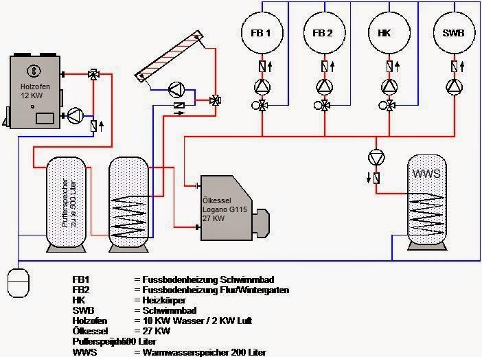 Ölheizung um Puffer und Holzofen erweitern - HaustechnikDialog