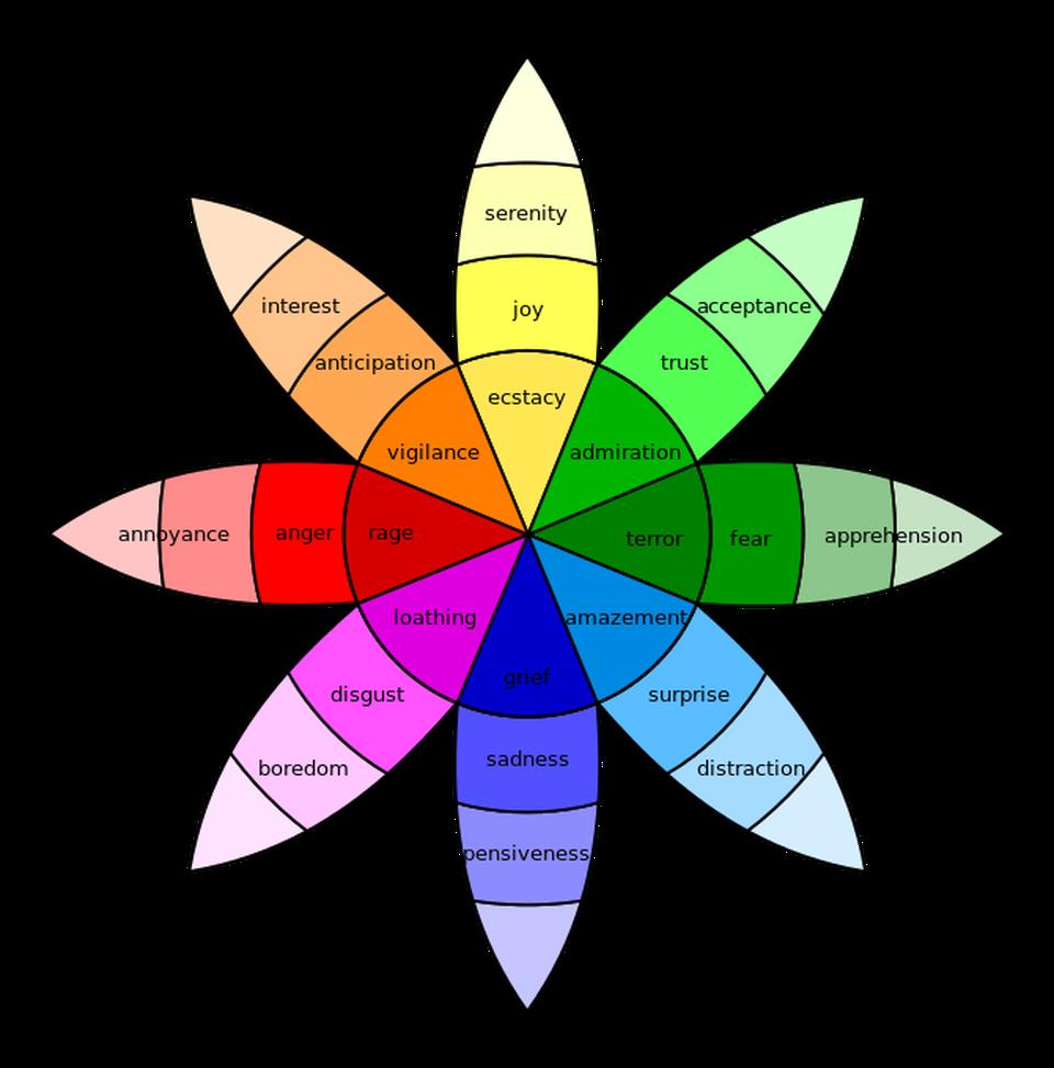 Wheel of Emotions
