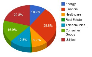 Asset Allocation By Sector