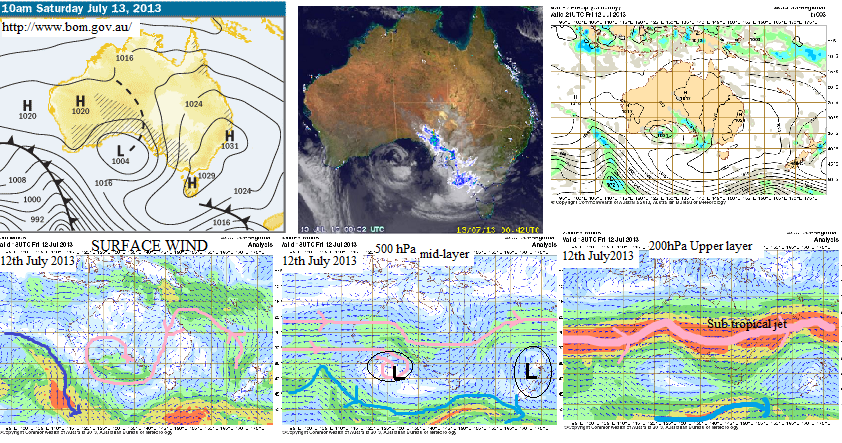 Synoptic wind stream patterns at all Atmospheric layers 13th July 2013 Thanks to . BOM