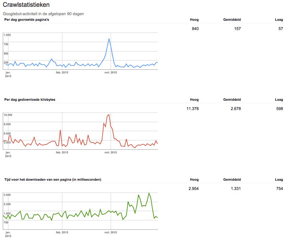 Crawltijden door Googlebot sinds optimalisatie webserver