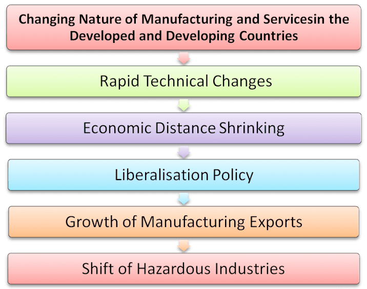 Changing Nature of Manufacturing and Services in the Developed and Developing Countries