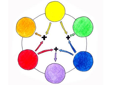 1000 ideas - 1000 cosas: Teoria del color en el tinte del cabello.