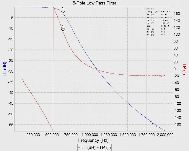 vna/J can export the measurement data in