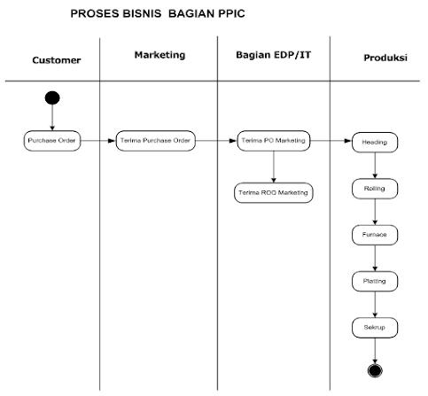 Si1011464306 widuri activity diagram prosesbisnis bagian ppic pt nitto alam indonesia ccuart Choice Image