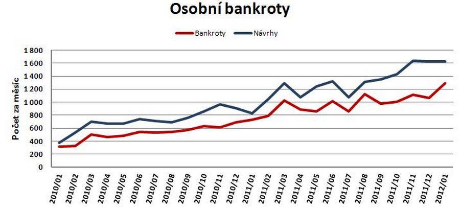 Vývoj osobních bankrotů