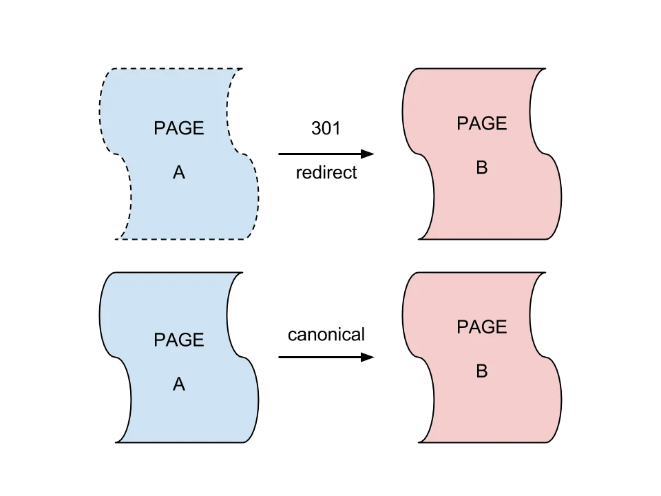轉址與Canonical示意圖參考