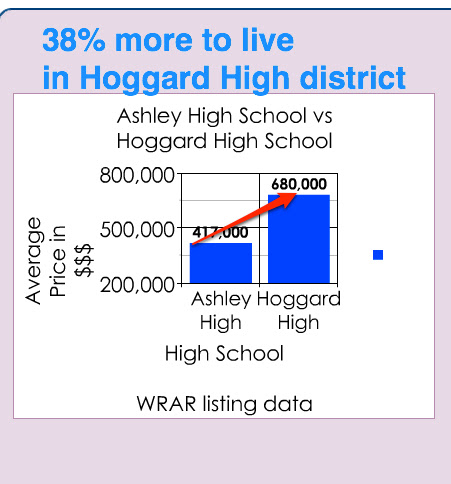 hoggard high school home prices in wilmington nc