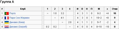 Лига чемпионов 2012-2013 таблица группы А
