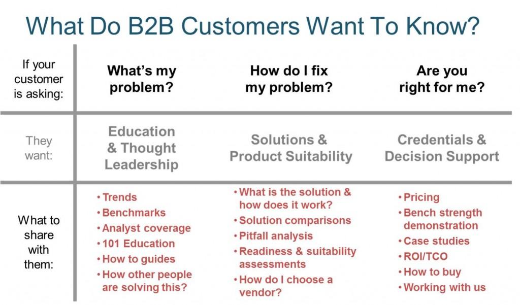 B2B buying Behavior