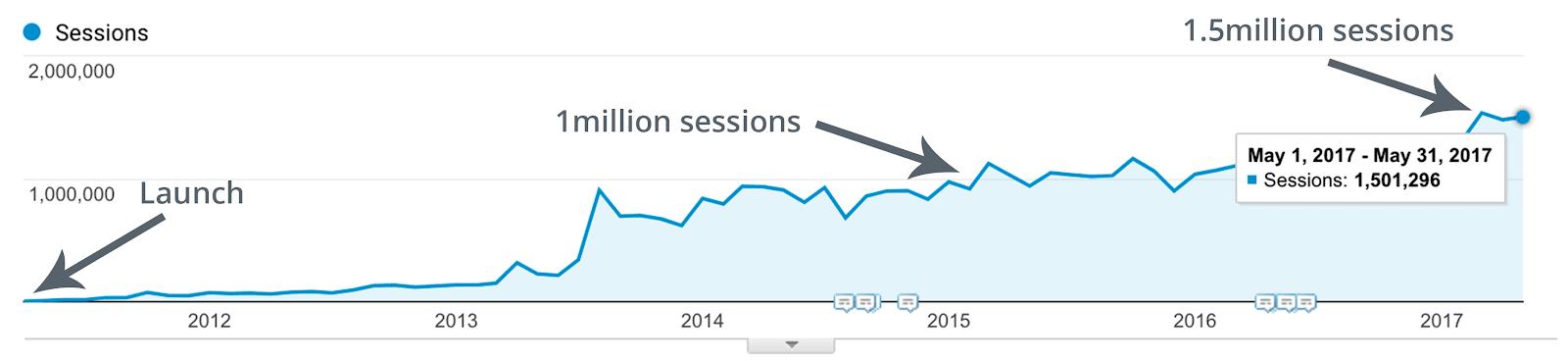 График роста трафика блога Buffer от запуска до 1500000 пользователей в месяц