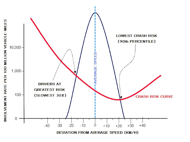 Speed Doesn U0026 39 T Kill  Slowness Does