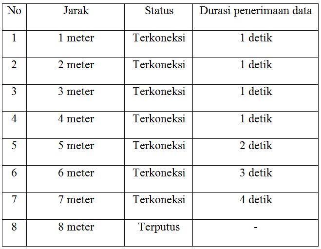 Tabel 4.5 Uji Coba Pada Ruang Terbuka 20a7269a15