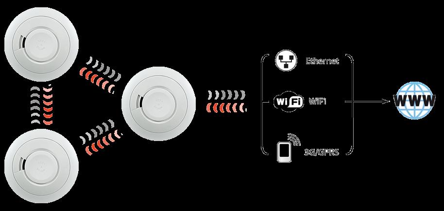 Funkvernetzte Rauchwarnmelder mit Internet Gateway