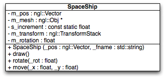 Std vector constructor