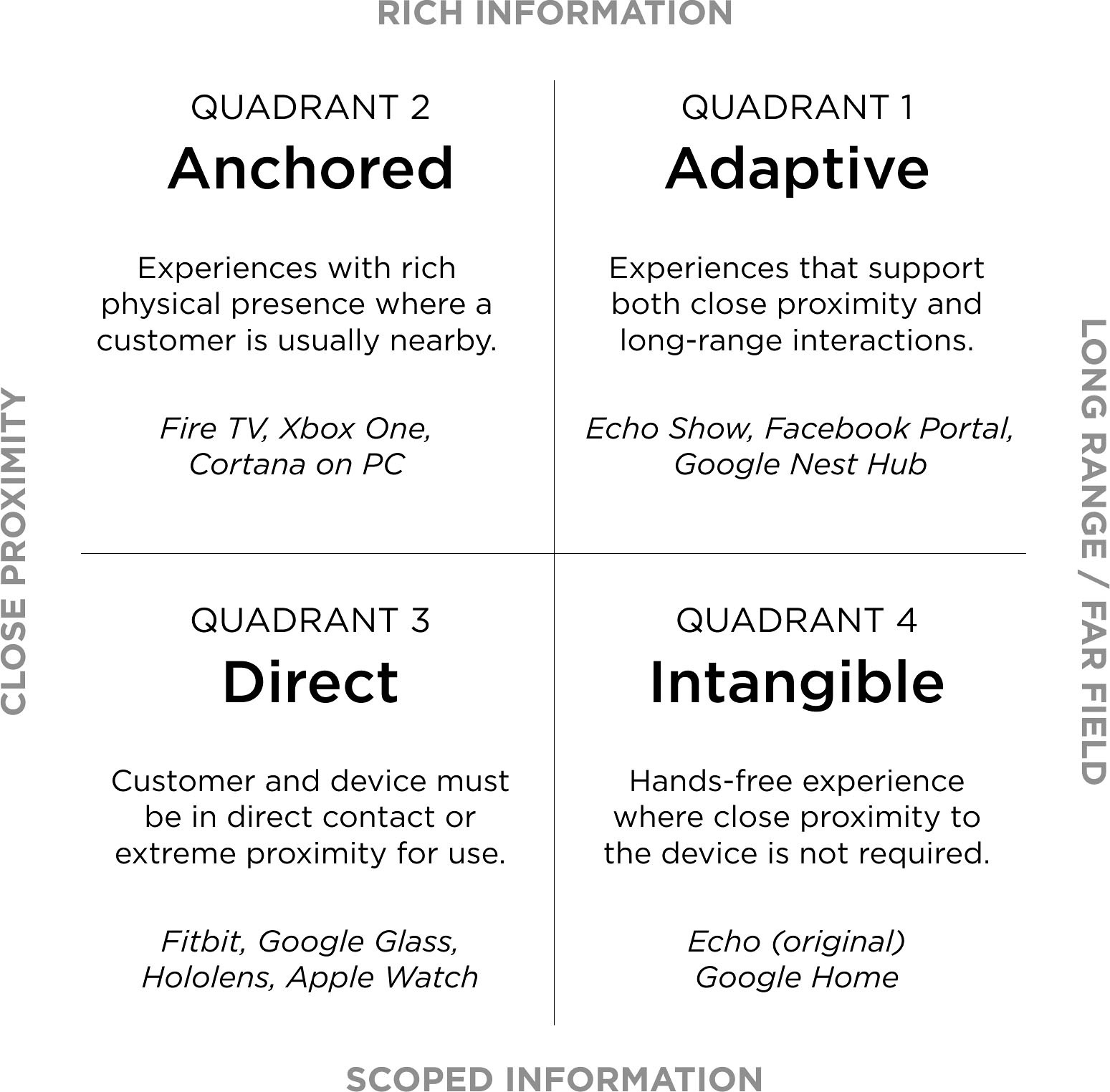 The spectrum for multimodal interactions ranges from Adaptive, to Anchored, to Direct, to Intangible. Quadrants are characterized by a user's proximity and physical engagement with the modality as well as the richness of information being communicated.