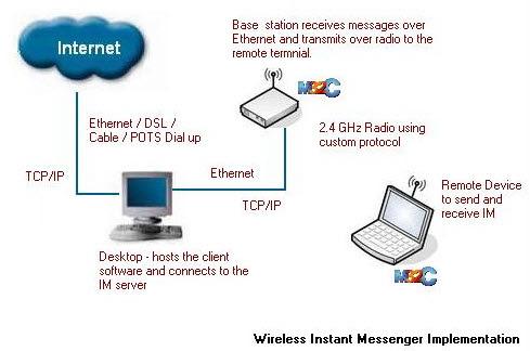 Wireless Instant Messenger Block Diagram