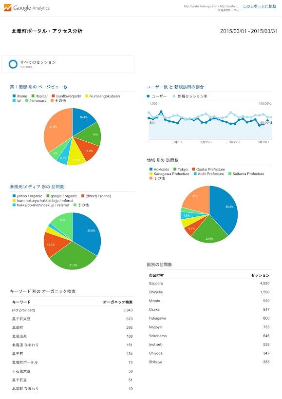 北竜町ポータル・アクセス報告2014年度(2015年3月)