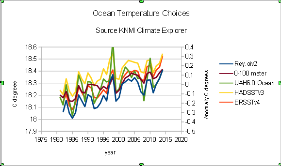 Has NOAA 'busted' the pause in global warming? | Climate Etc