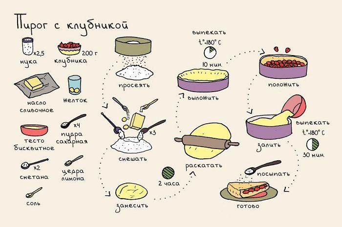 рецепты блюд правильного питания бюджетные