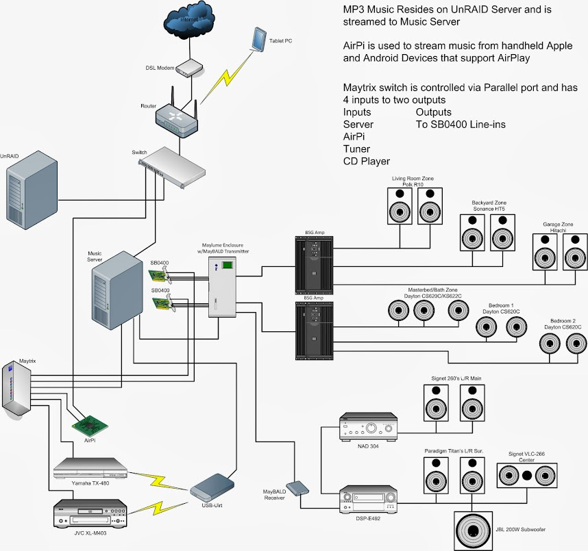 My Home  work on home theater system connection diagrams