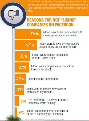 facebook%2Bpages De ce companiile nu primesc Like pe Facebook