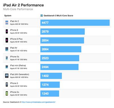 iPad Air2やiPhone6/6 PlusなどiOSデバイスのBeekbenchスコアのグラフ(マルチコア)