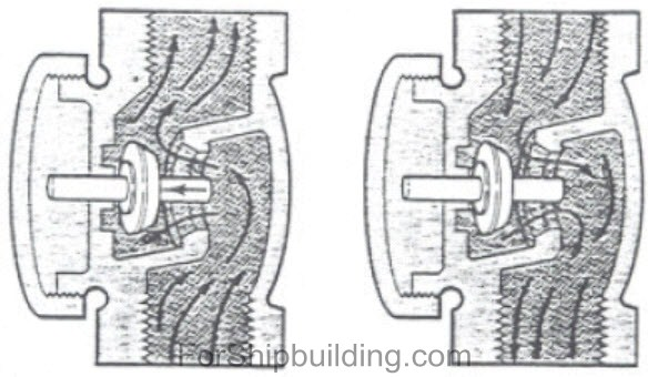 Different types of valves -Ship equipment