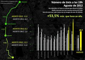¿Hay más bicis en Madrid? Agosto de 2012 - pincha para ver la imagen ampliada