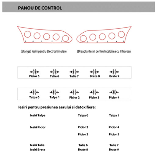 Expert Drenaj Limfatic - Panou Control