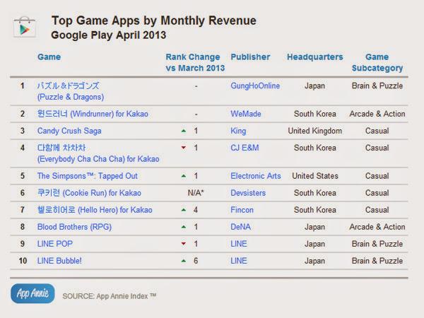 Candy Crush Saga được tải nhiều nhất trong tháng Tư 8