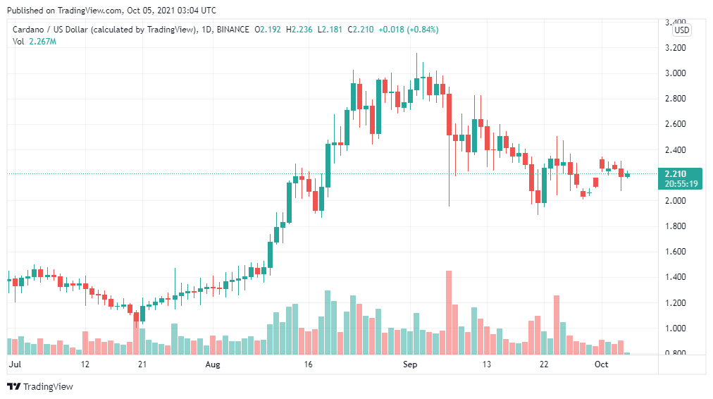 Cardano price analysis: We expect ADA to spike to $2.5 by midnight 1