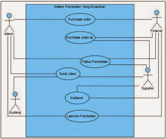 October 2014 submission ccit mitraindo sejahtera utama use case diagram mengambarkan fungsionalitas yang diharapkan dari sebuah sistem yang ditekankan adalah apa yang diperbuat ccuart Images