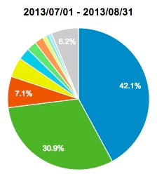 2013年ユーザー分布