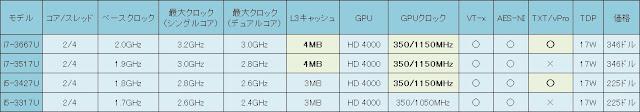 IvyBridge第3世代Core iシリーズULVプロセッサ(Corei7-3667U、i7-3517U、i5-3427U、i5-3317U)スペック一覧表