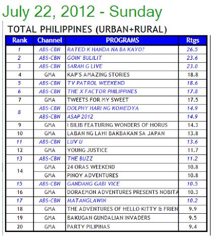 07/23/12 - ABS-CBN PR - Angelito and Pintada's Winning Streak Jul22