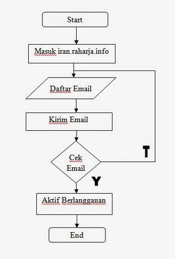 flowchart sistem usulan untuk prosedur pendaftaran sebagai pelanggan