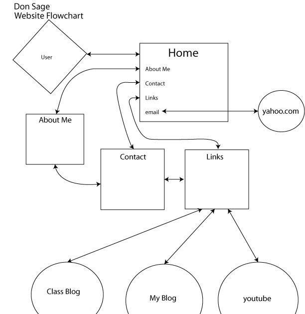 Creatureskate Flow Chart