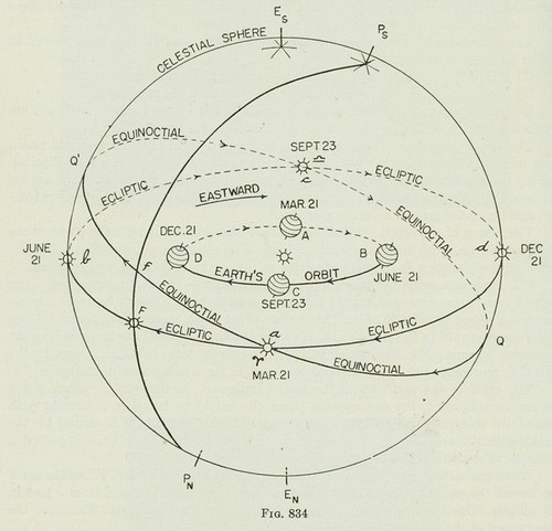 orbital diagram