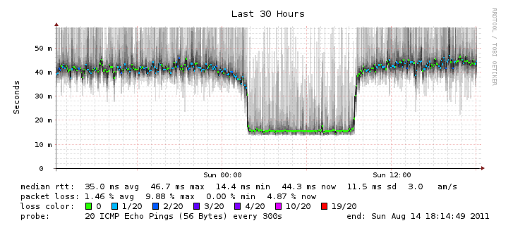 Comcast ICMP Ping Latency