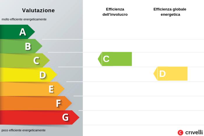 etichetta energetica CECE