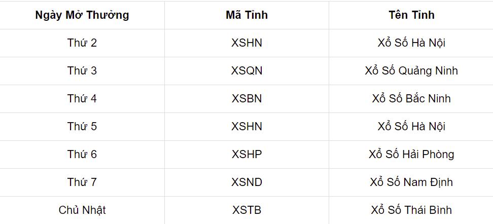 Cơ cấu giải thưởng XSMB