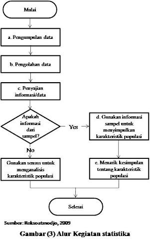Statistika untuk penelitian free learning kegiatan a sampai dengan c dikenal sebagai statistika deskriptif yang berkaitan dengan pengumpulan pengolahan serta penyajian data ccuart Choice Image