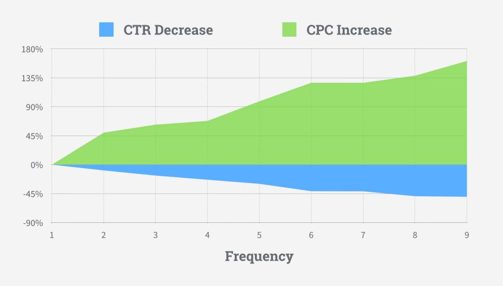 Chi phí mỗi lần click chuột giảm và chi phí mỗi lượt chuyển đổi tăng