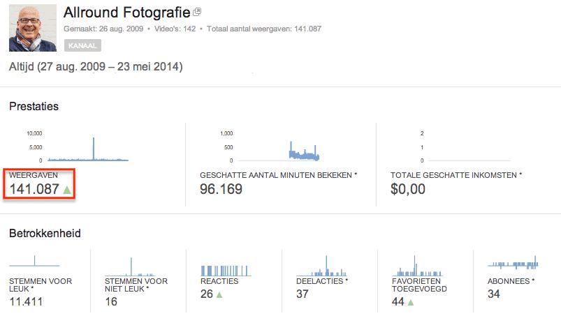 YouTube statistieken voor het kanaal van Allround Fotografie