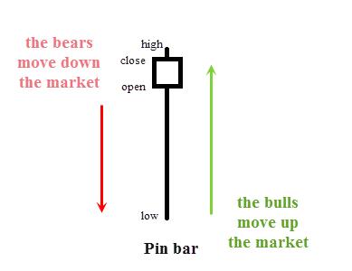 Pin Bar Pattern