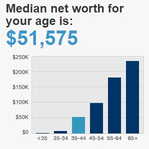 net worth by age income benchmark