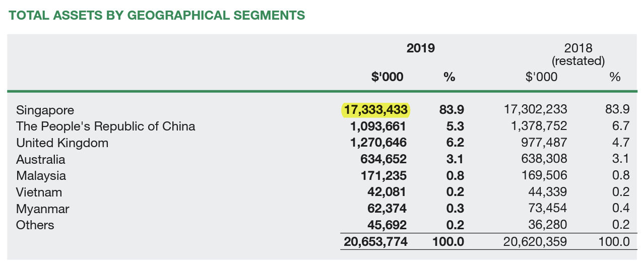UOL Stock Total Assets By Geographical Segments FY2019