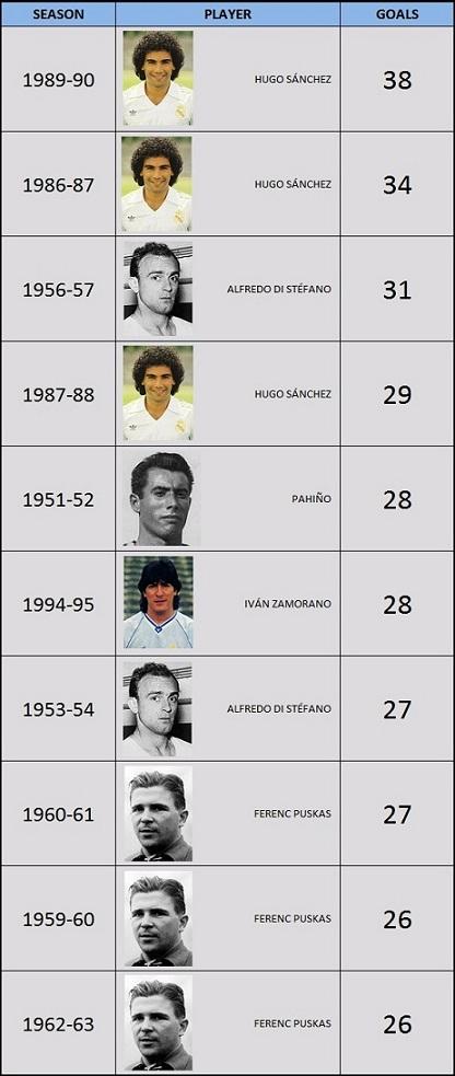 Top ten scorers per season of Real Madrid history winning Pichichi trophy