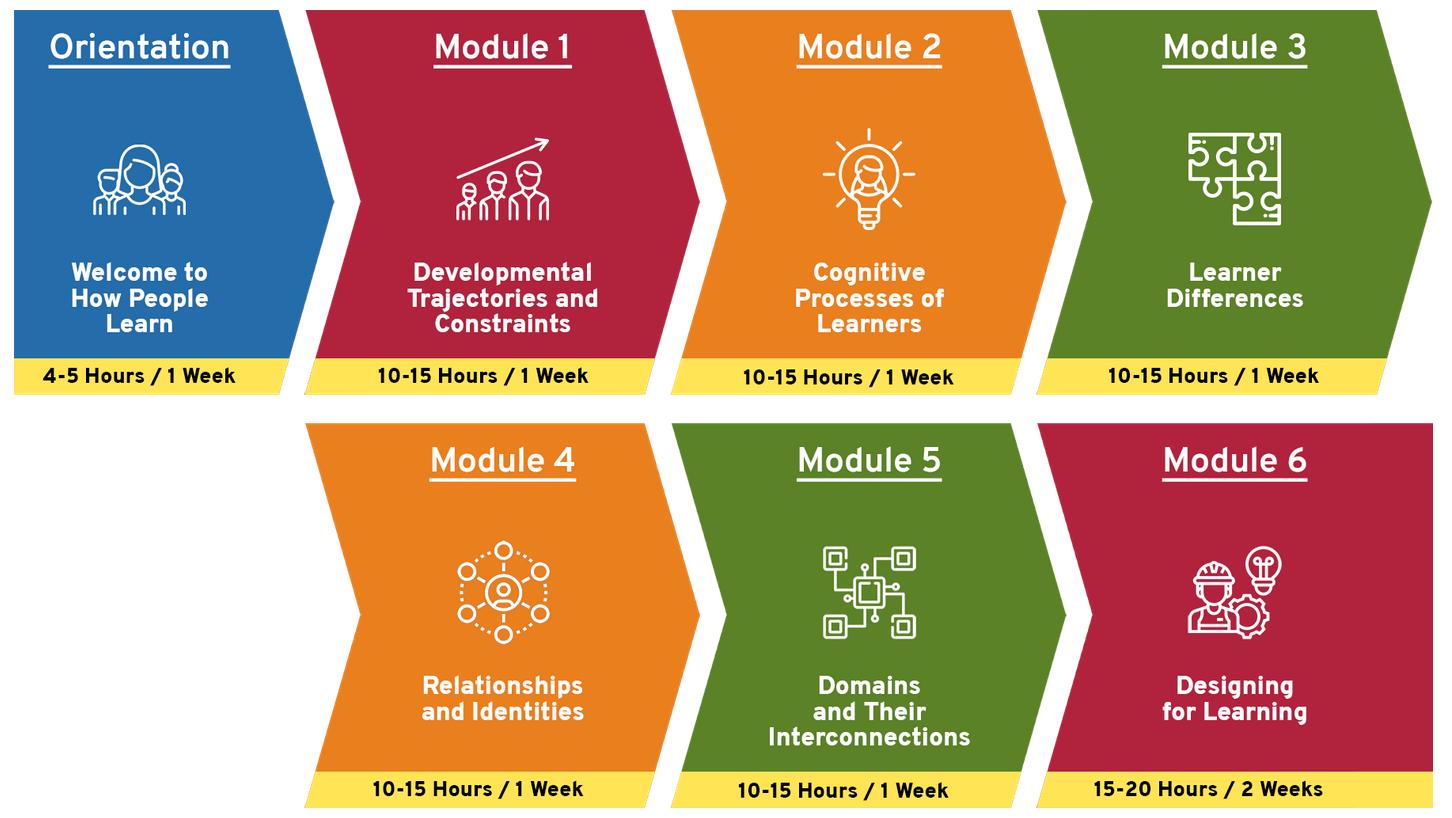 timeline of HPL